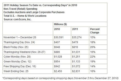 2011-holiday-season-spending-black-friday-cyber-monday