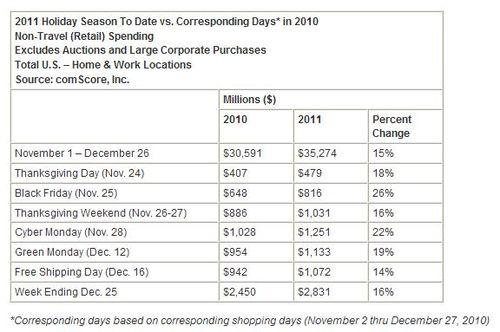 2011-holiday-season-spending-black-friday-cyber-monday