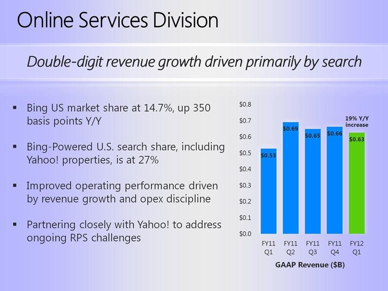 Bing-revenue-growth-530-630-million-fiscal-first-quarter-2012
