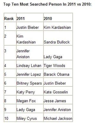 Top-10-most-searched-person-2011-2010-bing-decision-engine