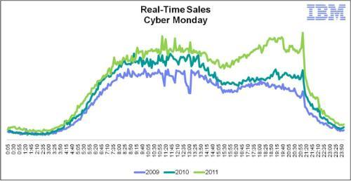 Real-time-cyber-monday-2009-2010-2011-social-influencer-facebook-bing