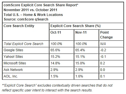Bing-search-market-share-november-2011