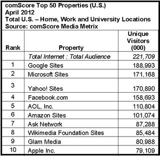 Google-Microsoft-Yahoo-Facebook-AOL-Top-web-properties-America-April-2012