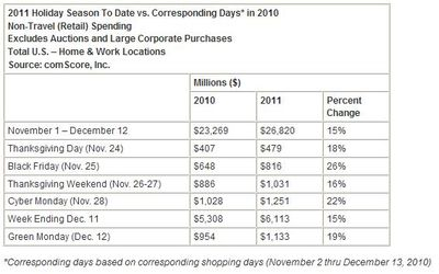 Green-monday-2011-online-shopping-record-sales