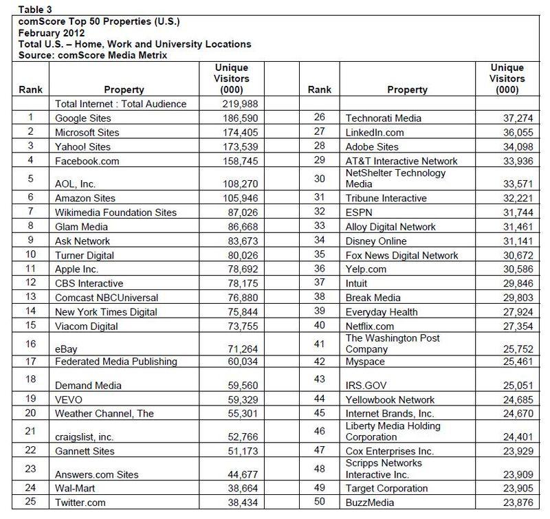 Top-50-properties-america-february-2012-comscore