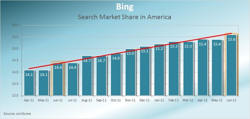 Bing-Search-Market-Share-America-June-2012