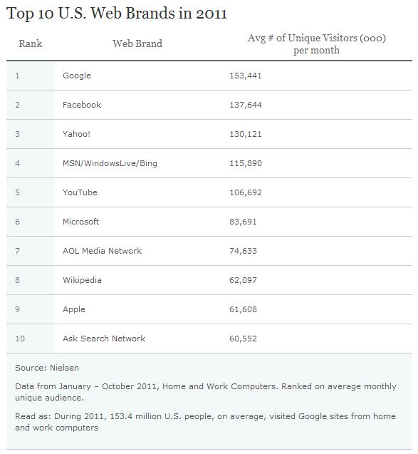 Top-10-most-visited-websites-2011-google-facebook-yahoo-bing