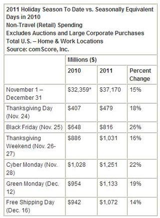 America-ecommerce-holiday-season-spending-2010-2011