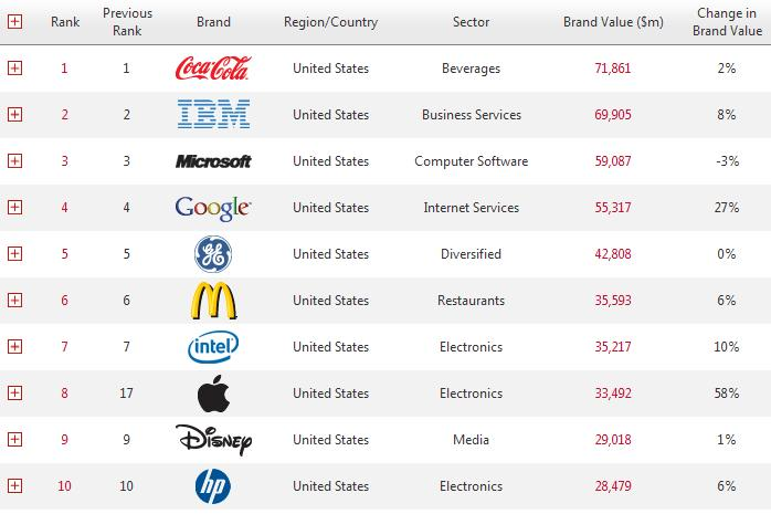 Interbrand-2011-Ranking-top-100