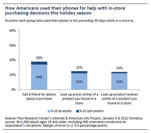 Call-a-friend-for-advice-about-a-purchase-phones-holiday-season-2011