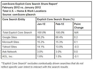 Bing-yahoo-google-search-share-february-2012