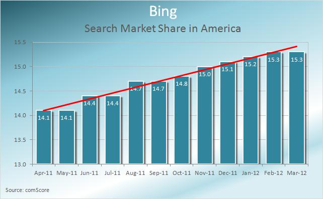 Bing-search-market-share-in-america