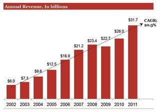 Annual-revenue-online-advertising