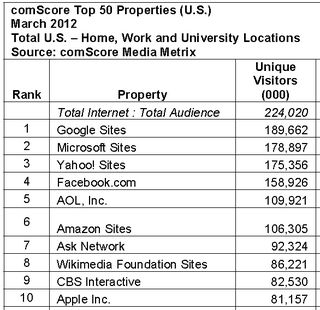 Top-10-properties-usa-march-2012-home-work-school-comscore-bing