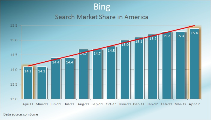 Bing-Search-Market-Share-America-April-2012