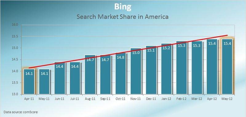 Bing-Search-Market-Share-America-May-2012