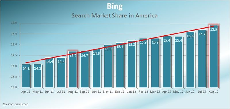 Bing-Search-Market-Share-America-August-2012