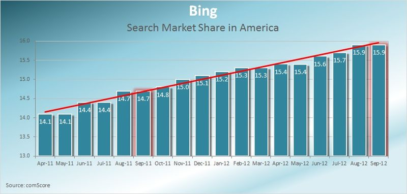 Bing-Search-Market-Share-America-September-2012